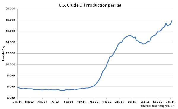 US Crude Oil Production per Rig - 2-3-16