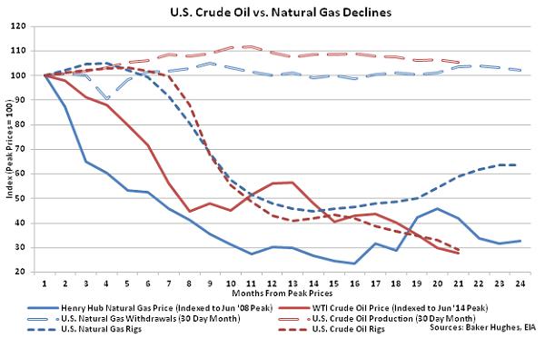 US Crude Oil vs Natural Gas Declines - 2-18-16