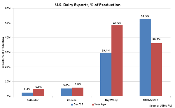 US Dairy Exports percentage of Production - Feb 16