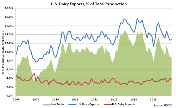 US Dairy Exports percentage of Total Production - Feb 16