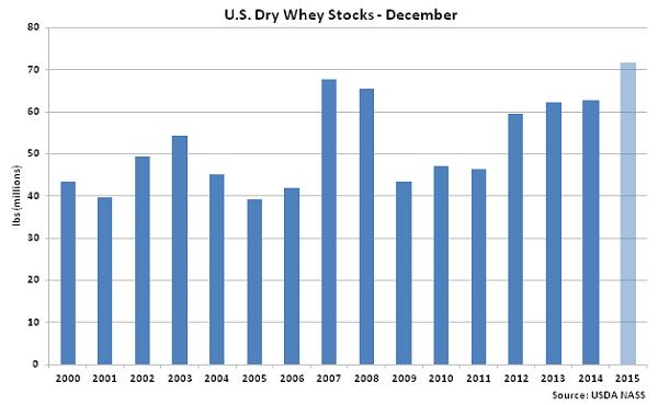 US Dry Whey Stocks Dec - Feb 16