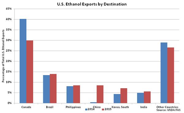 US Ethanol Exports by Destination - Feb 16