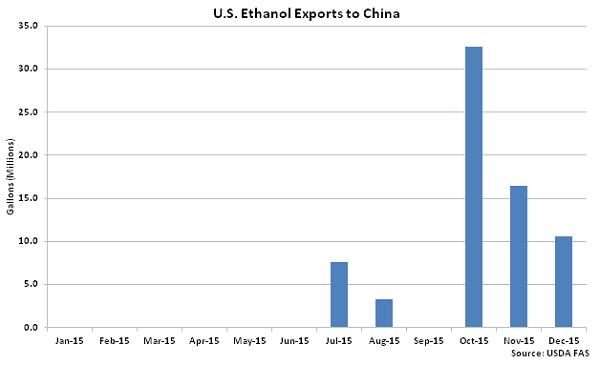 US Ethanol Exports to China2 - Feb 16