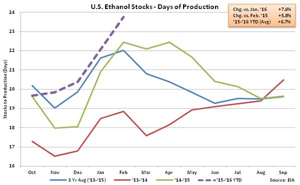 US Ethanol Stocks - Days of Production 2-18-16