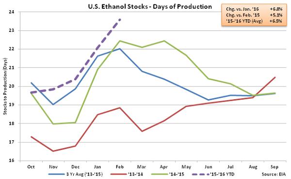 US Ethanol Stocks - Days of Production 2-24-16