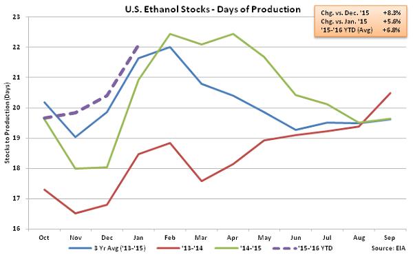 US Ethanol Stocks - Days of Production 2-3-16