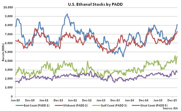 US Ethanol Stocks by PADD 2-10-16