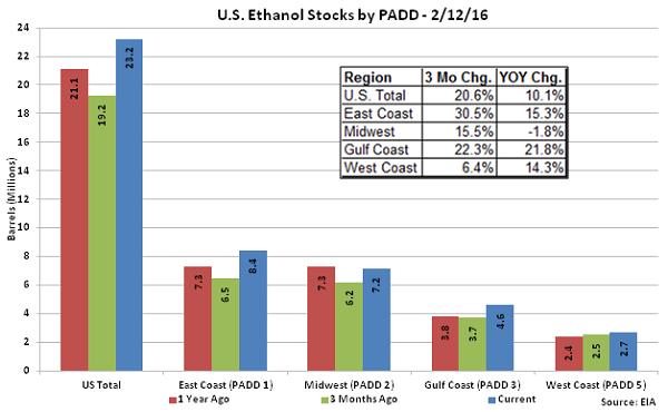US Ethanol Stocks by PADD 2-12-16