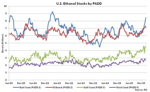 US Ethanol Stocks by PADD 2-18-16