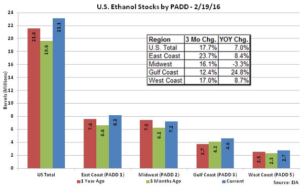 US Ethanol Stocks by PADD 2-19-16