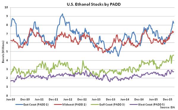 US Ethanol Stocks by PADD 2-24-16