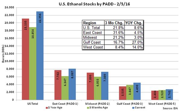 US Ethanol Stocks by PADD 2-5-16