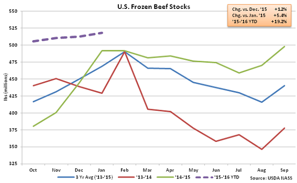 US Frozen Beef Stocks - Feb 16
