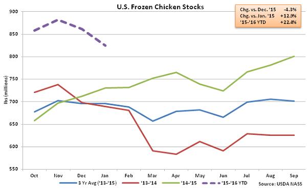 US Frozen Chicken Stocks - Feb 16