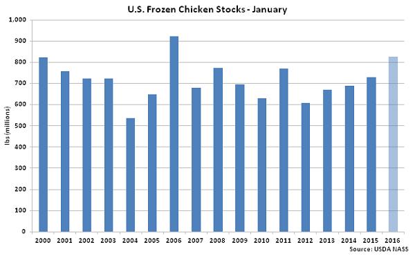 US Frozen Chicken Stocks Jan - Feb 16