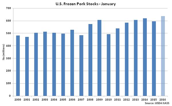 US Frozen Pork Stocks Jan - Feb 16