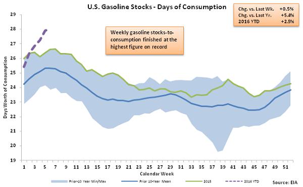 US Gasoline Stocks - Days of Consumption 2-10-16