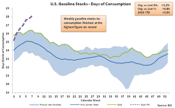 US Gasoline Stocks - Days of Consumption 2-18-16