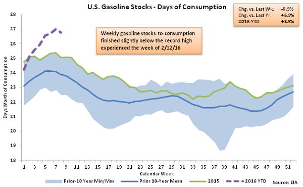 US Gasoline Stocks - Days of Consumption 2-24-16