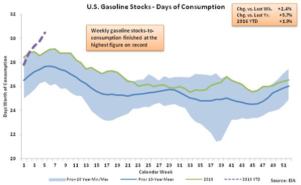 US Gasoline Stocks - Days of Consumption 2-3-16