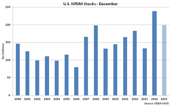 US NFDM Stocks Dec - Feb 16
