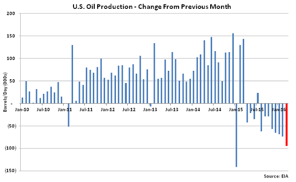 US Oil Production Change from Previous Month - Feb 16