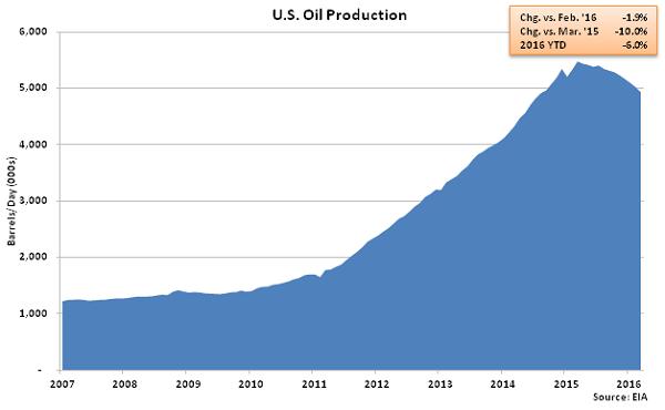 US Oil Production - Feb 16