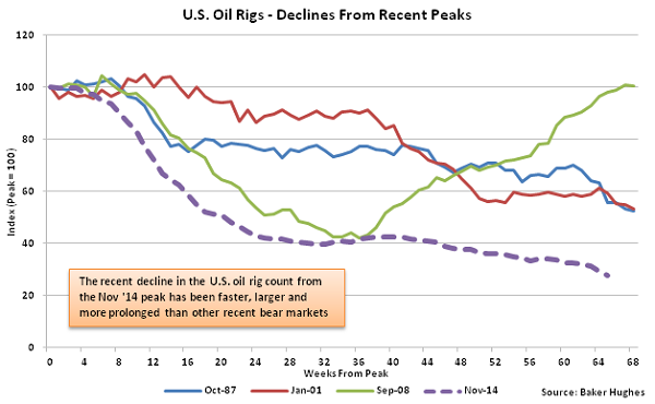 US Oil Rigs - Decline from Recent Peaks - 2-18-16