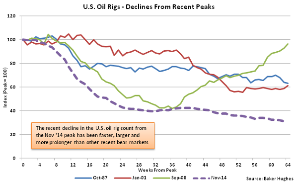 US Oil Rigs - Decline from Recent Peaks - 2-3-16