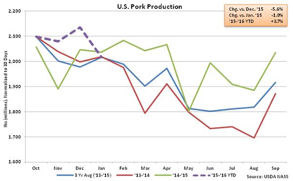 US Pork Production - Feb 16
