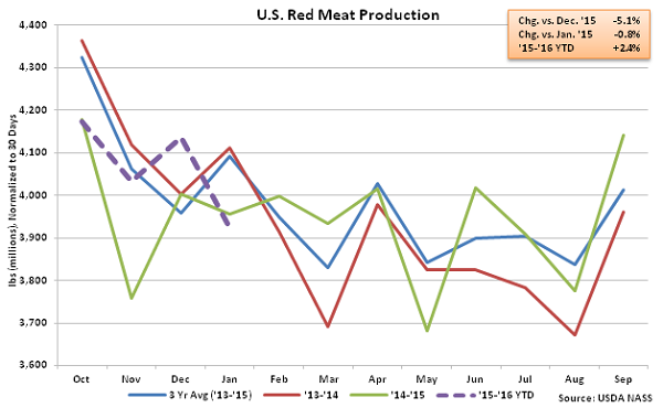 US Red Meat Production - Feb 16