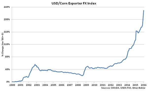 USD-Corn Exporter FX Index - Feb 16