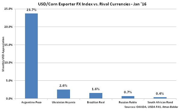 USD-Corn Exporter FX Index vs Rival Currencies - Feb 16