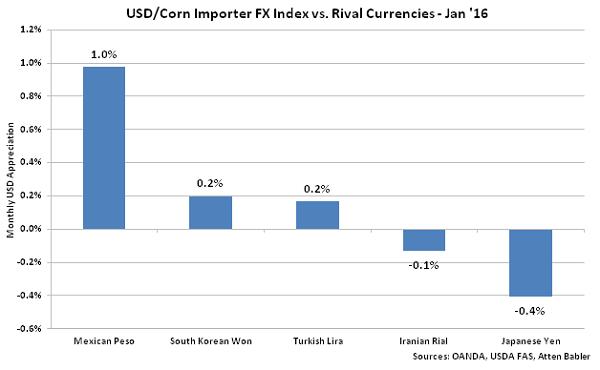 USD-Corn Importer FX Index vs Rival Currencies - Feb 16