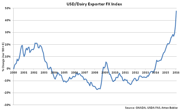 USD-Dairy Exporter FX Index - Feb 16
