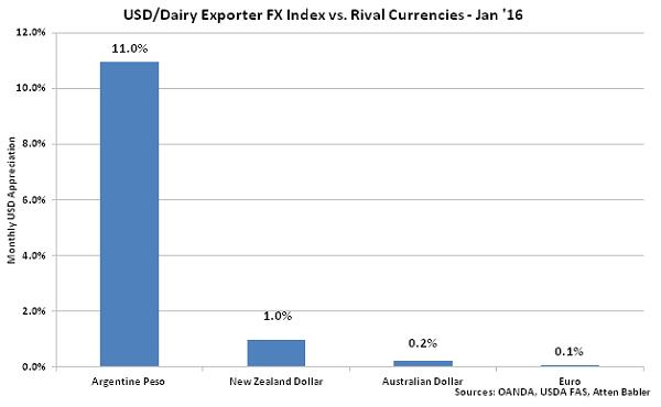 USD-Dairy Exporter FX Index vs Rival Currencies - Feb 16
