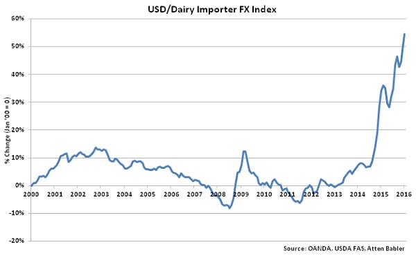 USD-Dairy Importer FX Index - Feb 16