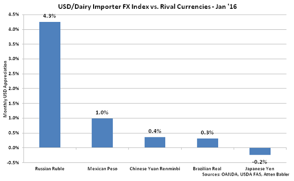 USD-Dairy Importer FX Index vs Rival Currencies - Feb 16