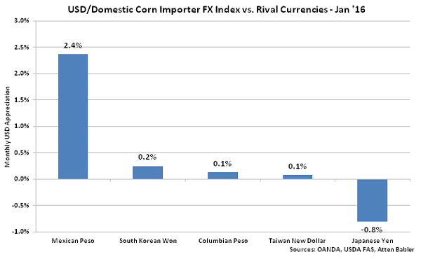 USD-Domestic Corn Importer FX Index vs Rival Currencies - Feb 16