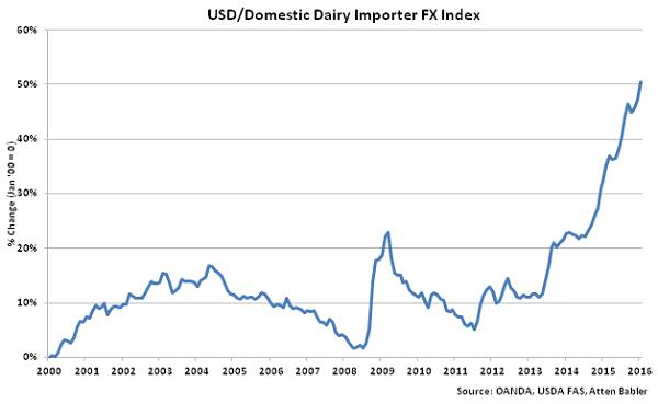 USD-Domestic Dairy Importer FX Index - Feb 16