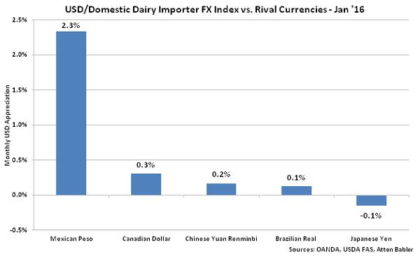 USD-Domestic Dairy Importer FX Index vs Rival Currencies - Feb 16