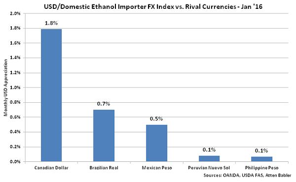 USD-Domestic Ethanol Impoter FX Index vs Rival Currencies - Feb 16