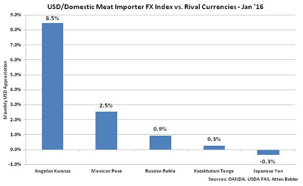 USD-Domestic Meat Importer FX Index vs Rival Currencies - Feb 16