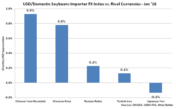 USD-Domestic Soybeans Importer FX Index vs Rival Currencies - Feb 16