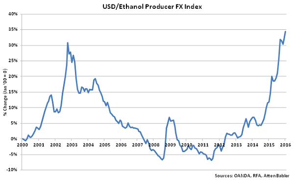 USD-Ethanol Producer FX Index - Feb 16