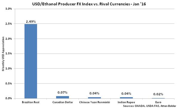 USD-Ethanol Producer FX Index vs Rival Currencies - Feb 16