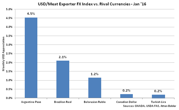 USD-Meat Exporter FX Index vs Rival Currencies - Feb 16