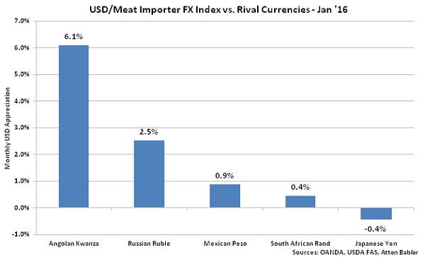 USD-Meat Importer FX Index vs Rival Currencies - Feb 16