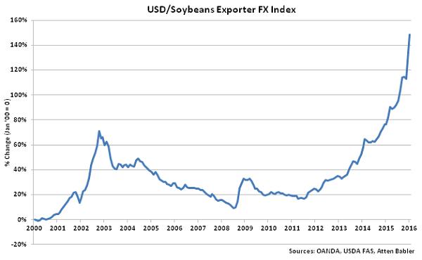 USD-Soybeans Exporter FX Index - Feb 16
