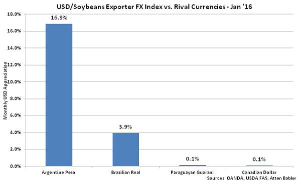 USD-Soybeans Exporter FX Index vs Rival Currencies - Feb 16